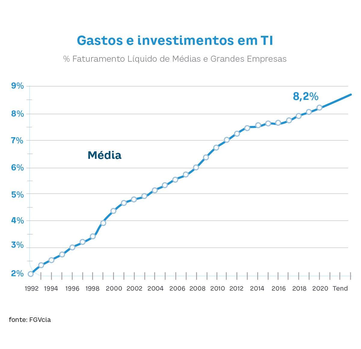 Gráfico com porcentagem de faturamento líquido de médias e grandes empresas - Pesquisa da FGV